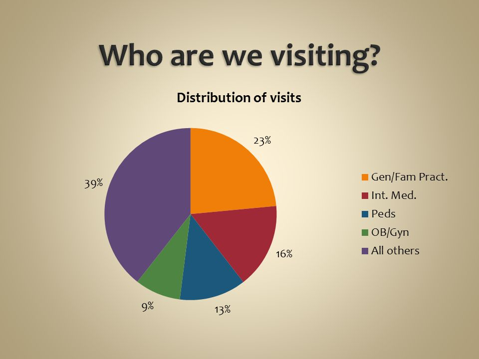 Who are we visiting