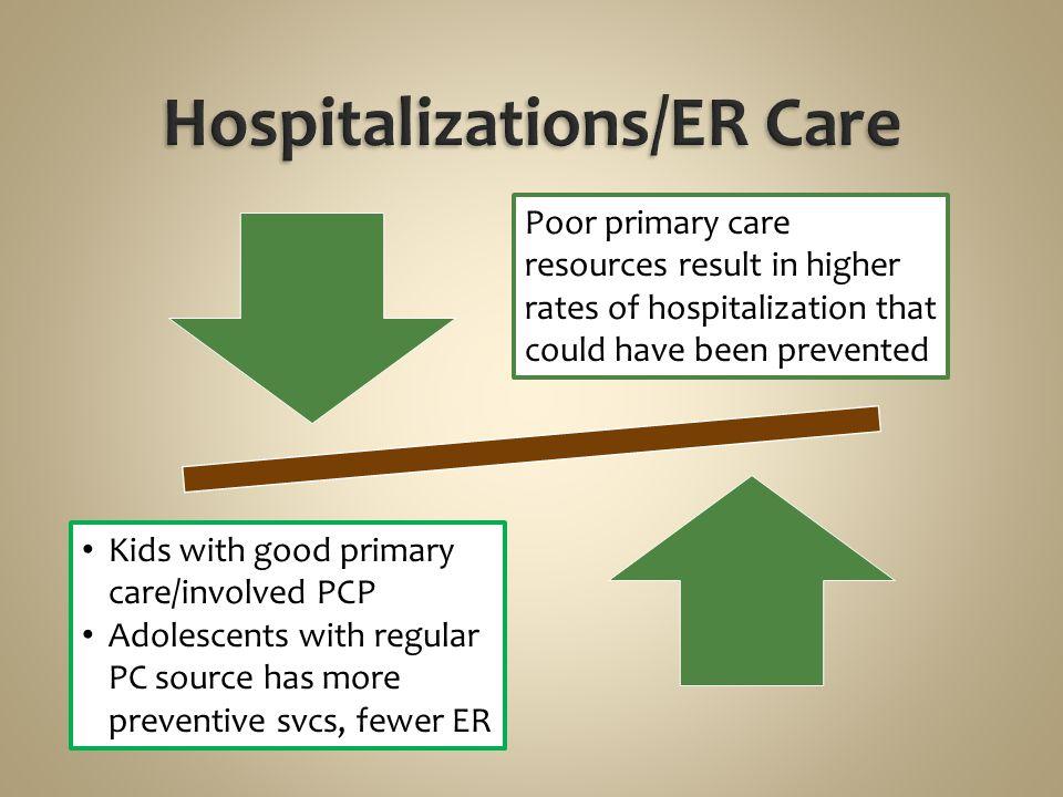 Hospitalizations/ER Care