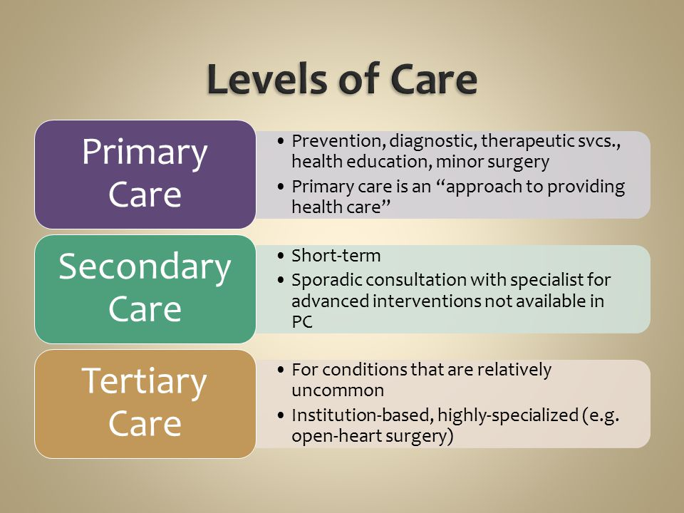 Levels of Care Primary Care Secondary Care Tertiary Care