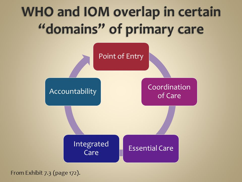 WHO and IOM overlap in certain domains of primary care