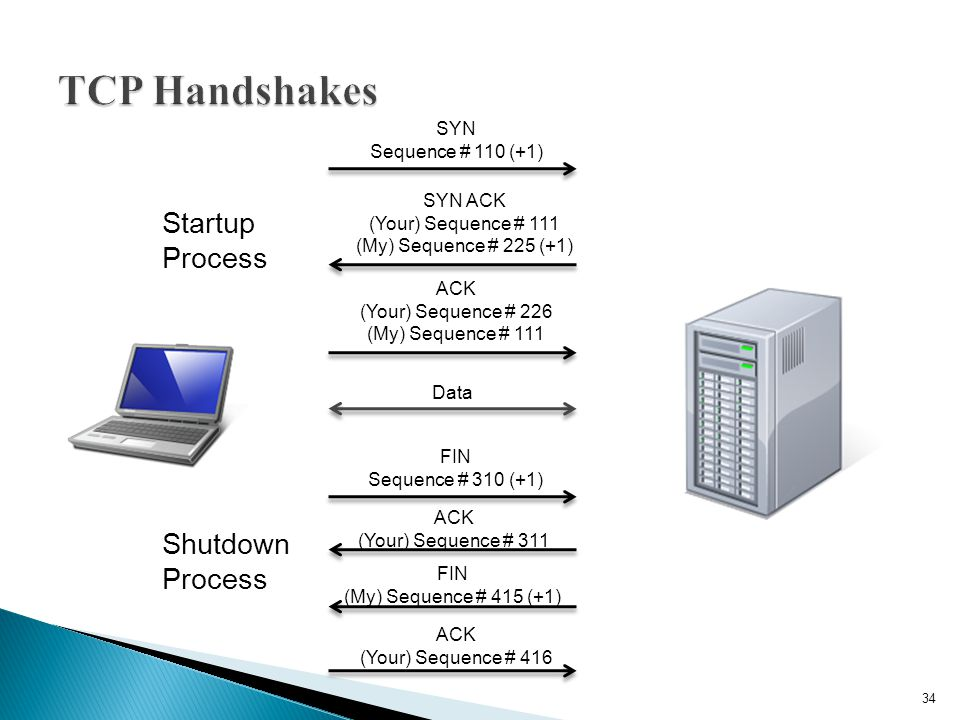TCP Handshakes Startup Process Shutdown Process SYN