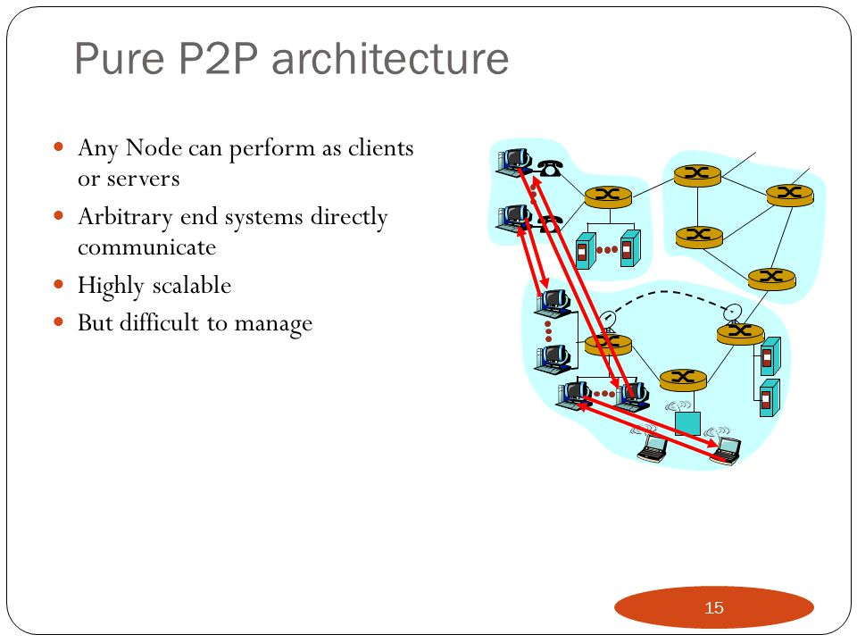 Pure P2P architecture Any Node can perform as clients or servers