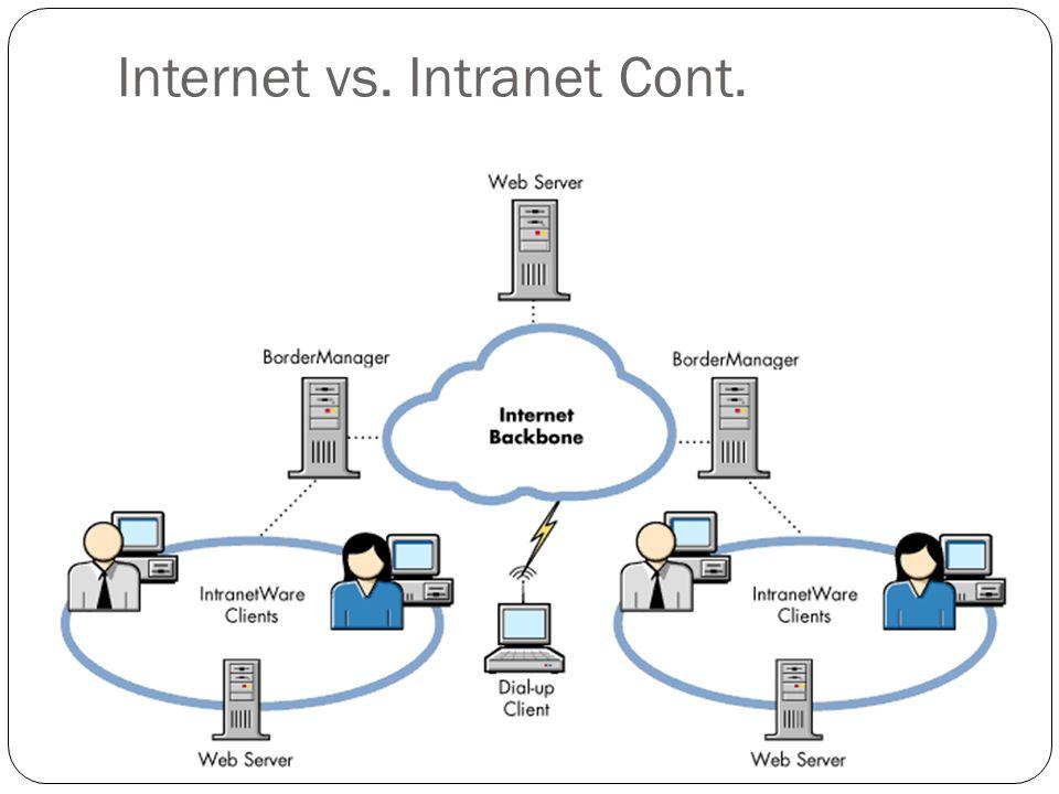 Internet vs. Intranet Cont.