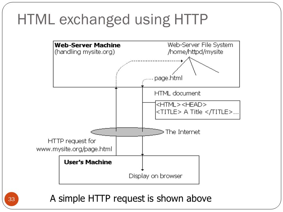 HTML exchanged using HTTP