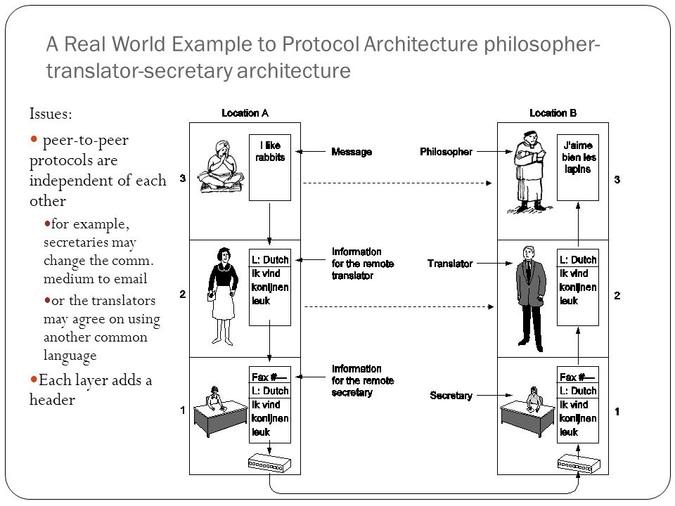 A Real World Example to Protocol Architecture philosopher-translator-secretary architecture