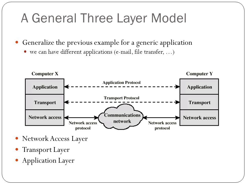 A General Three Layer Model