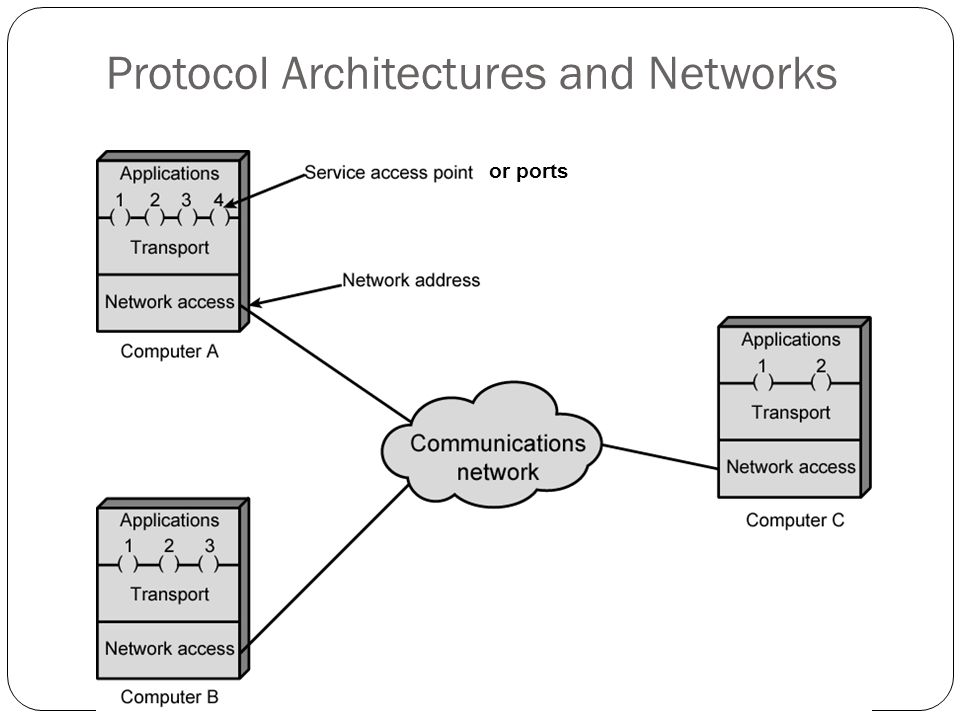 Protocol Architectures and Networks