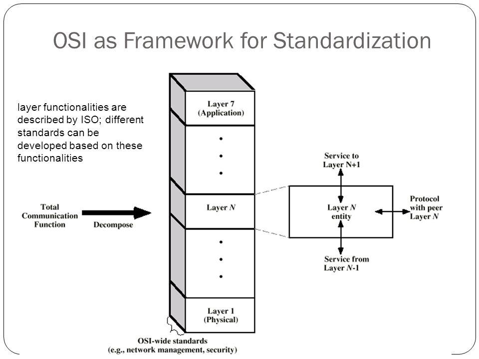 OSI as Framework for Standardization