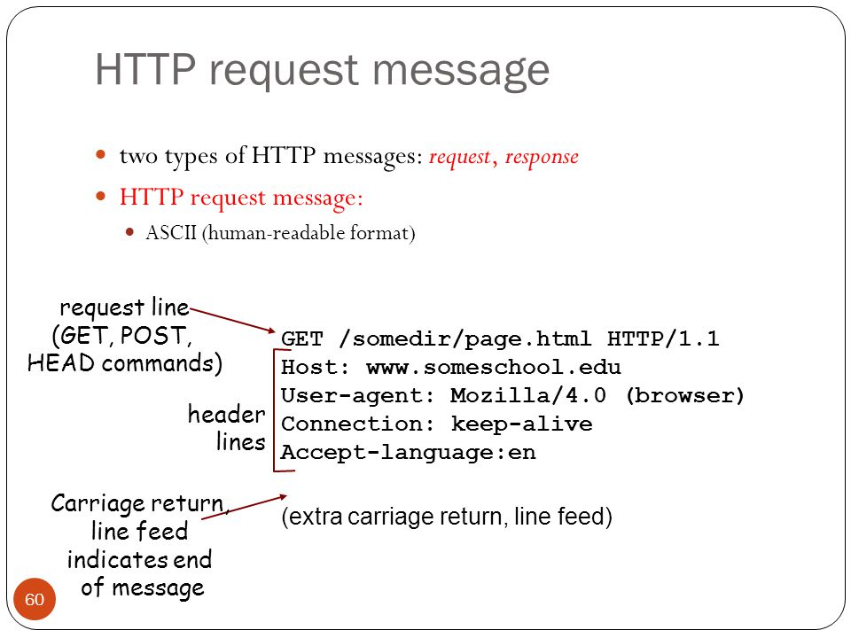 HTTP request message two types of HTTP messages: request, response