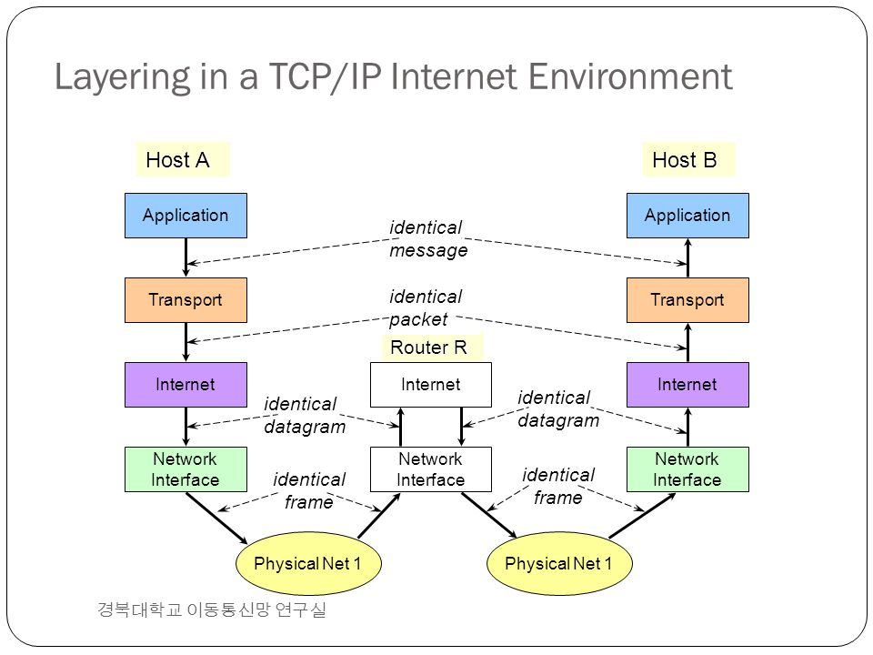 Layering in a TCP/IP Internet Environment