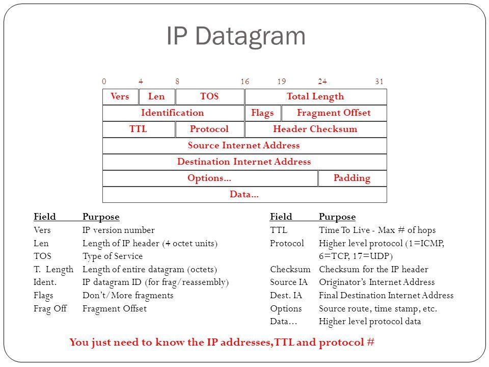 Source Internet Address Destination Internet Address