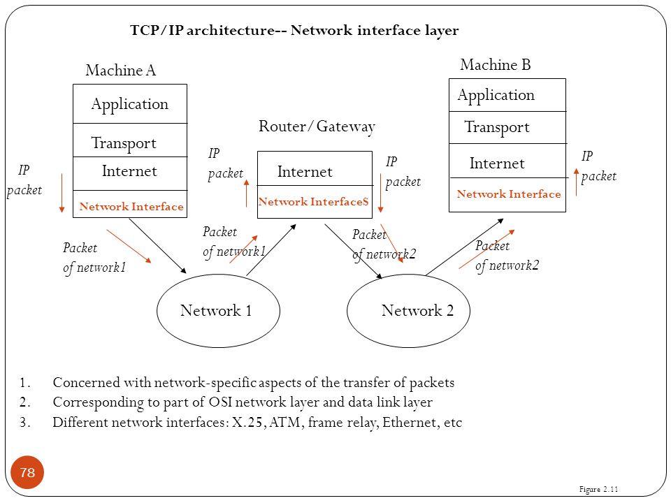 Machine B Machine A Application Transport Internet Application