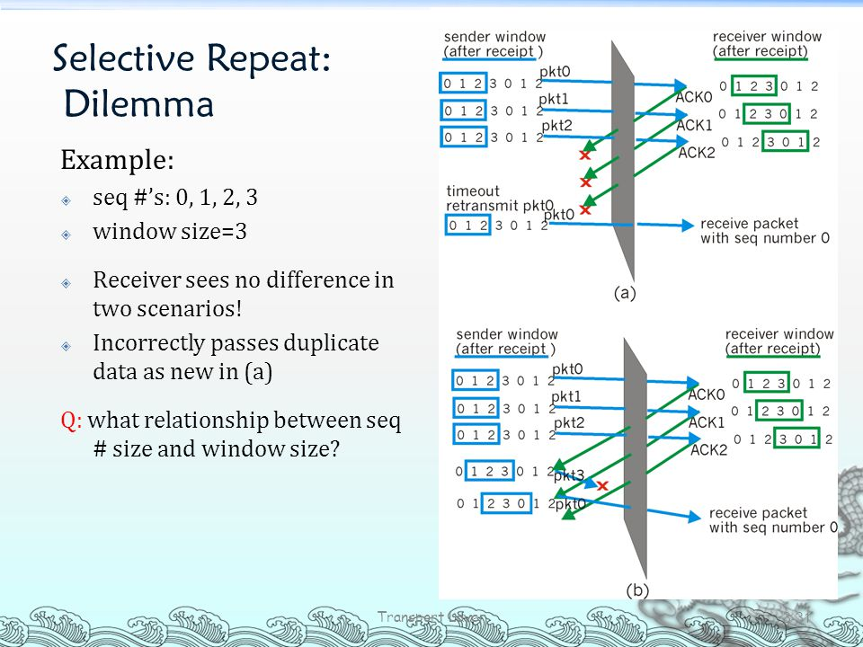 Selective Repeat: Dilemma