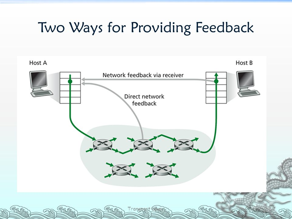 Two Ways for Providing Feedback
