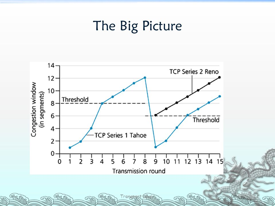 The Big Picture Transport Layer