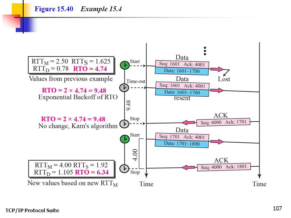 Figure 15.40 Example 15.4 TCP/IP Protocol Suite