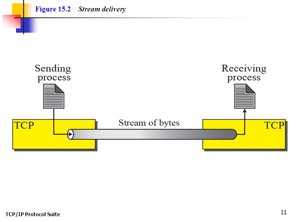 Figure 15.2 Stream delivery