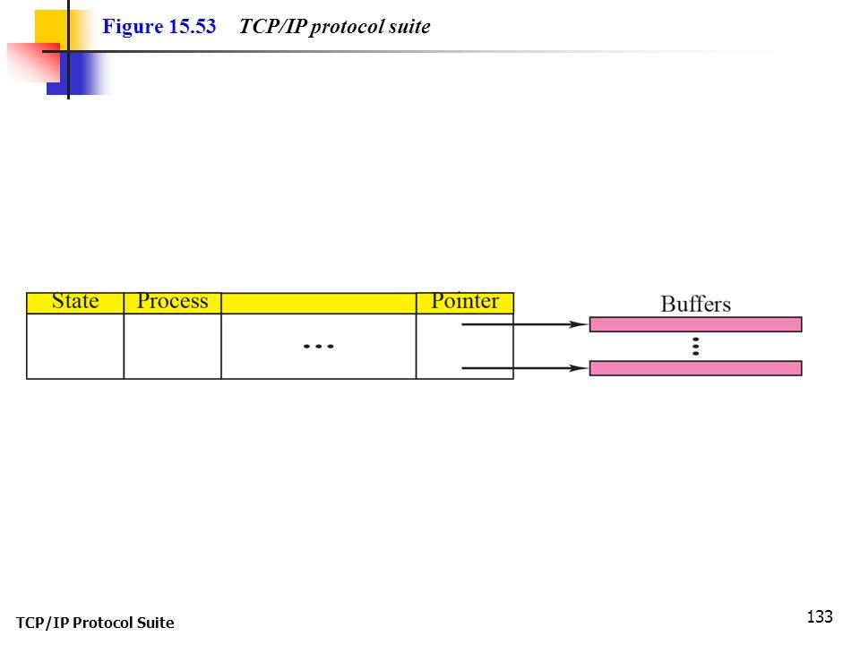 Figure 15.53 TCP/IP protocol suite