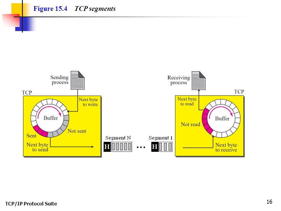Figure 15.4 TCP segments TCP/IP Protocol Suite