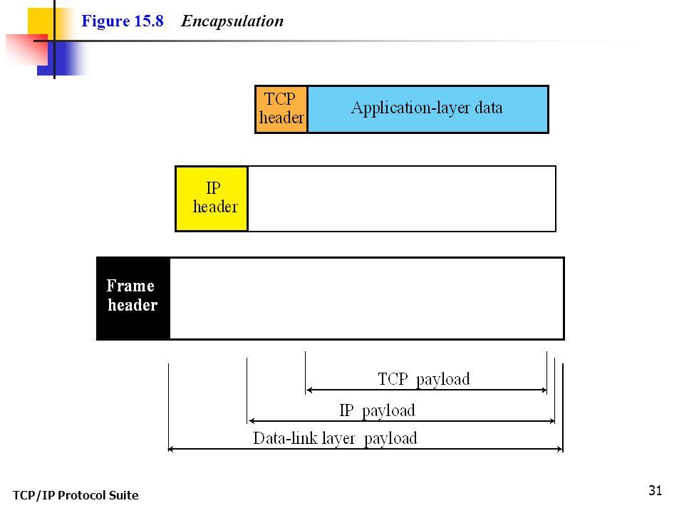 Figure 15.8 Encapsulation TCP/IP Protocol Suite
