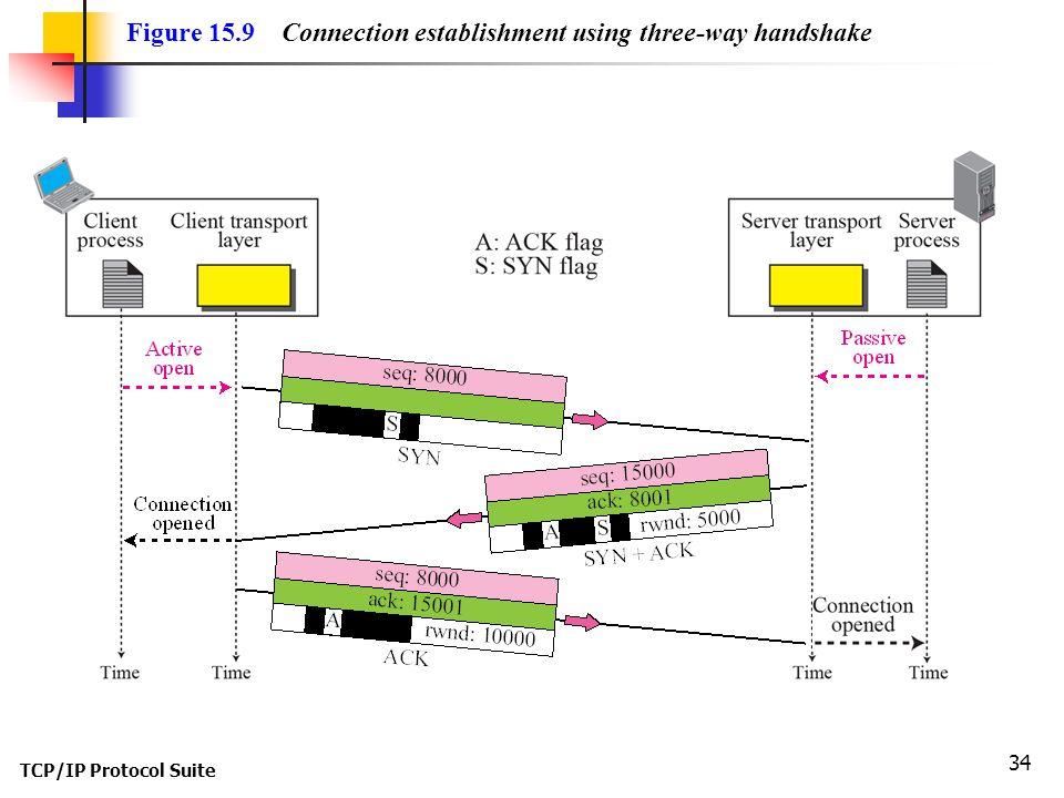 Figure 15.9 Connection establishment using three-way handshake