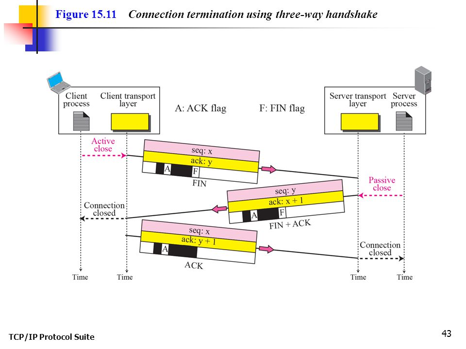 Figure 15.11 Connection termination using three-way handshake