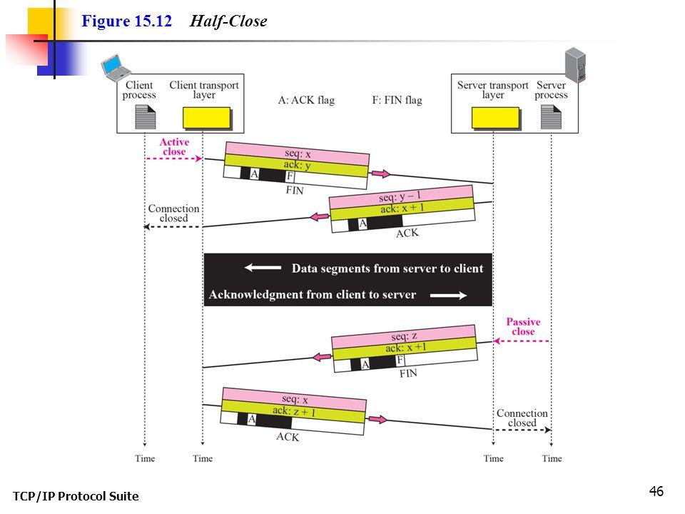 Figure 15.12 Half-Close TCP/IP Protocol Suite