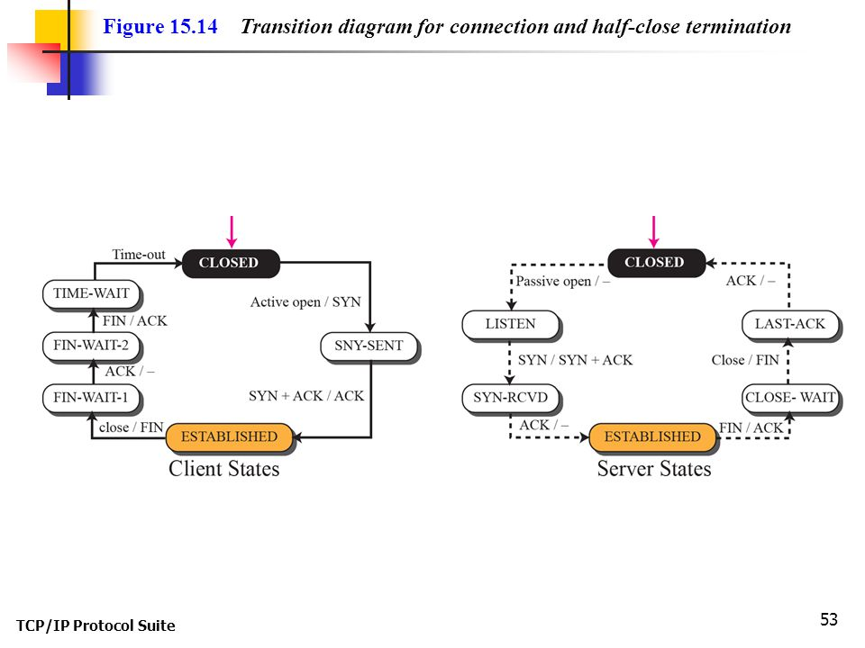 Figure 15.14 Transition diagram for connection and half-close termination