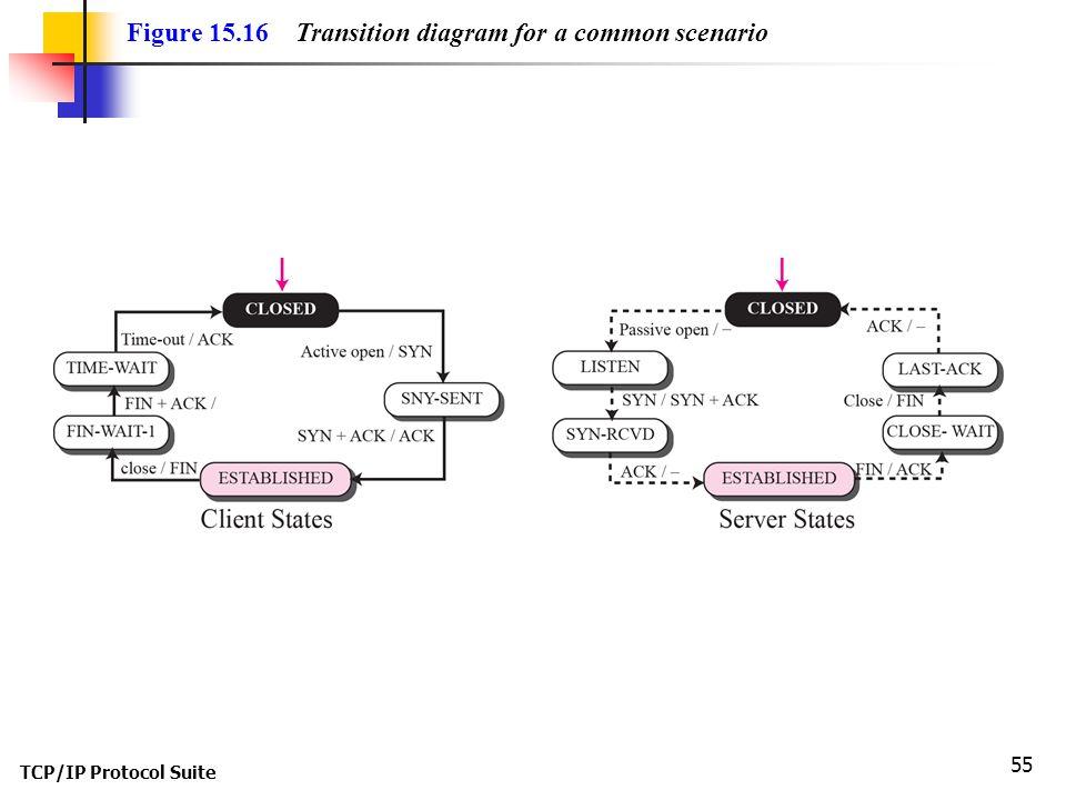 Figure 15.16 Transition diagram for a common scenario