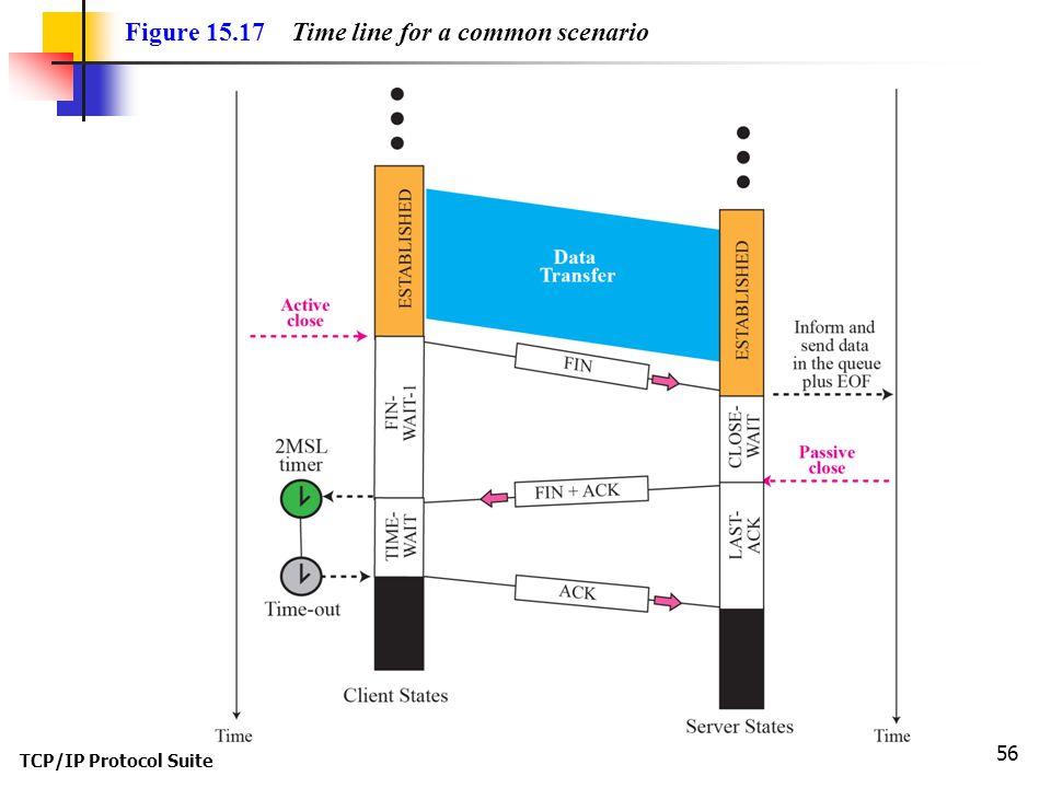 Figure 15.17 Time line for a common scenario