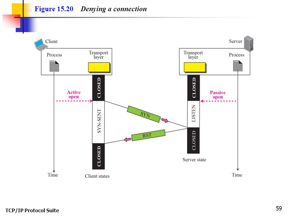 Figure 15.20 Denying a connection