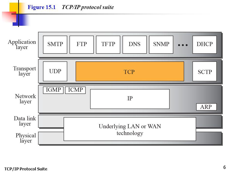 Figure 15.1 TCP/IP protocol suite