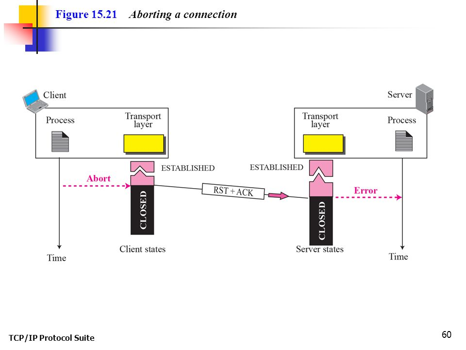 Figure 15.21 Aborting a connection