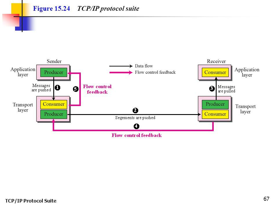 Figure 15.24 TCP/IP protocol suite
