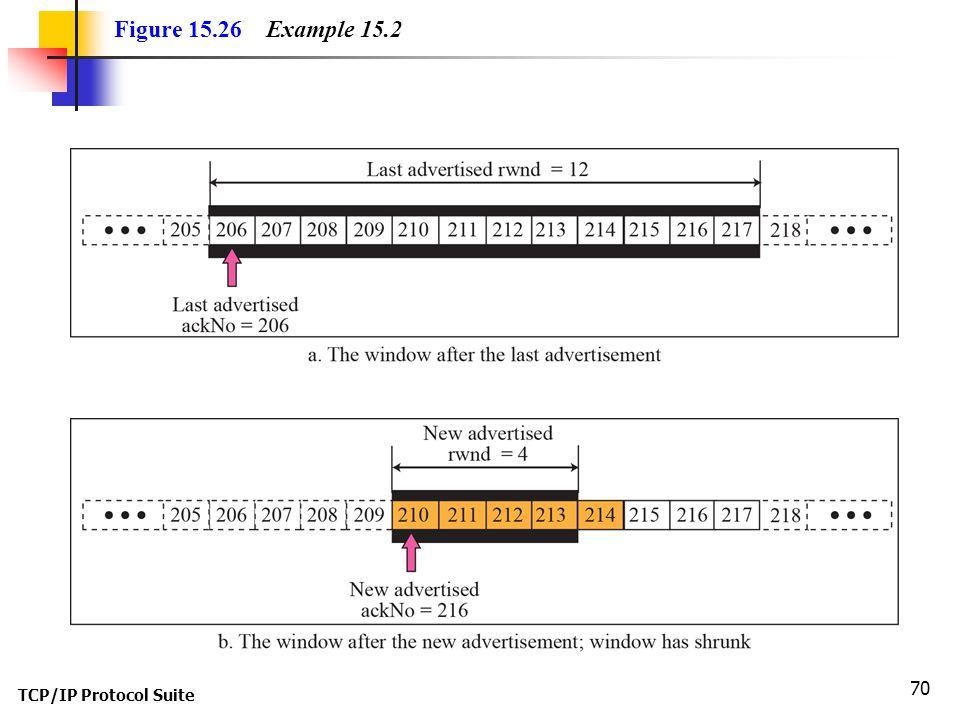 Figure 15.26 Example 15.2 TCP/IP Protocol Suite