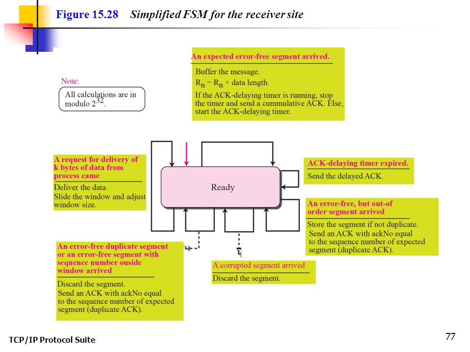Figure 15.28 Simplified FSM for the receiver site