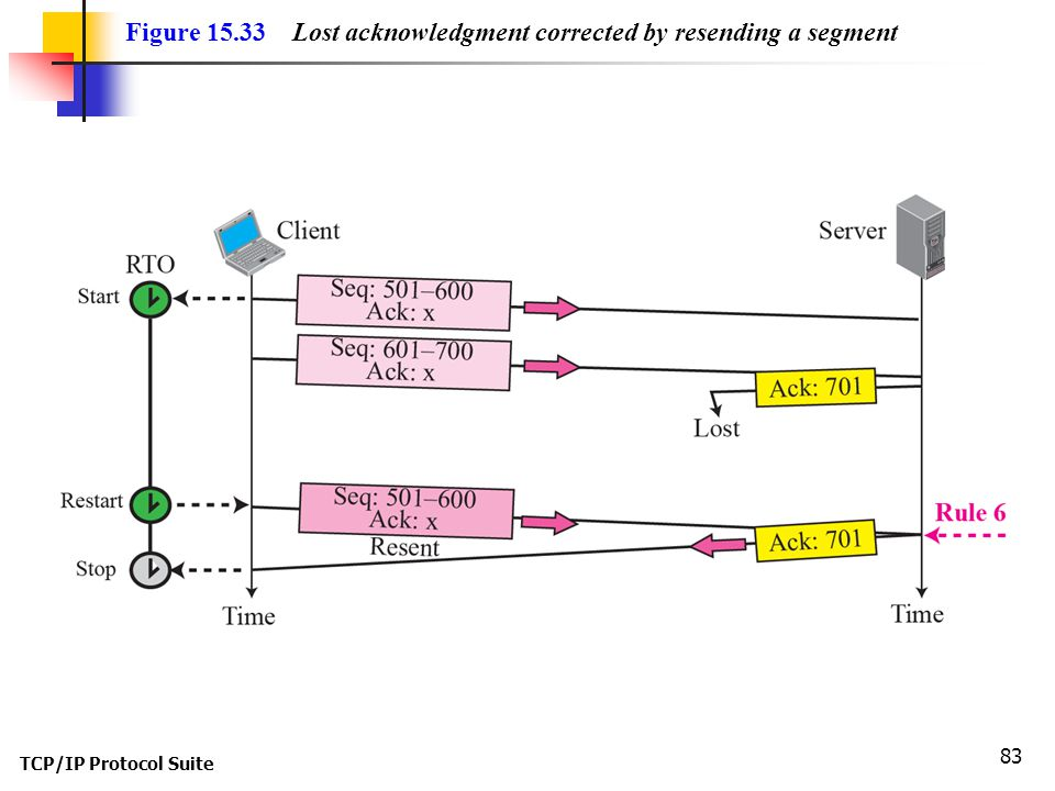 Figure 15.33 Lost acknowledgment corrected by resending a segment