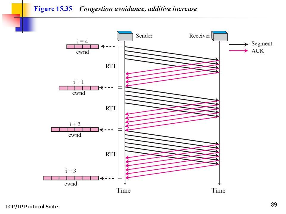Figure 15.35 Congestion avoidance, additive increase