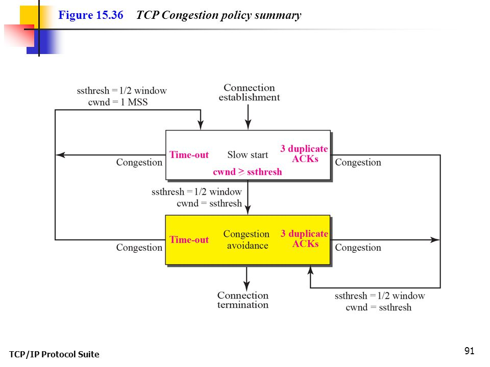 Figure 15.36 TCP Congestion policy summary