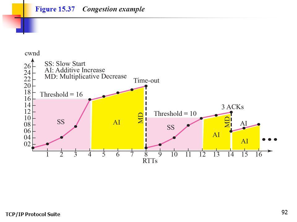 Figure 15.37 Congestion example