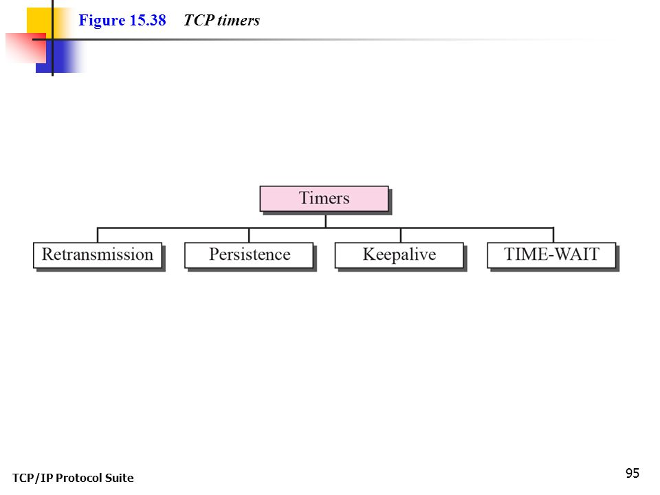 Figure 15.38 TCP timers TCP/IP Protocol Suite