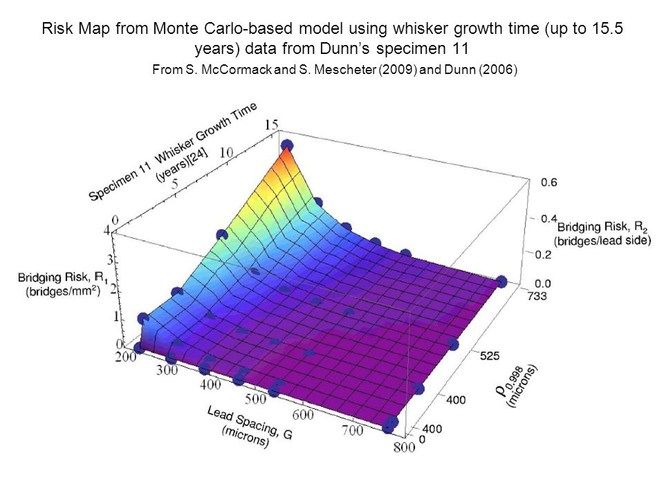 Risk Map from Monte Carlo-based model using whisker growth time (up to 15.5 years) data from Dunn's specimen 11 From S.