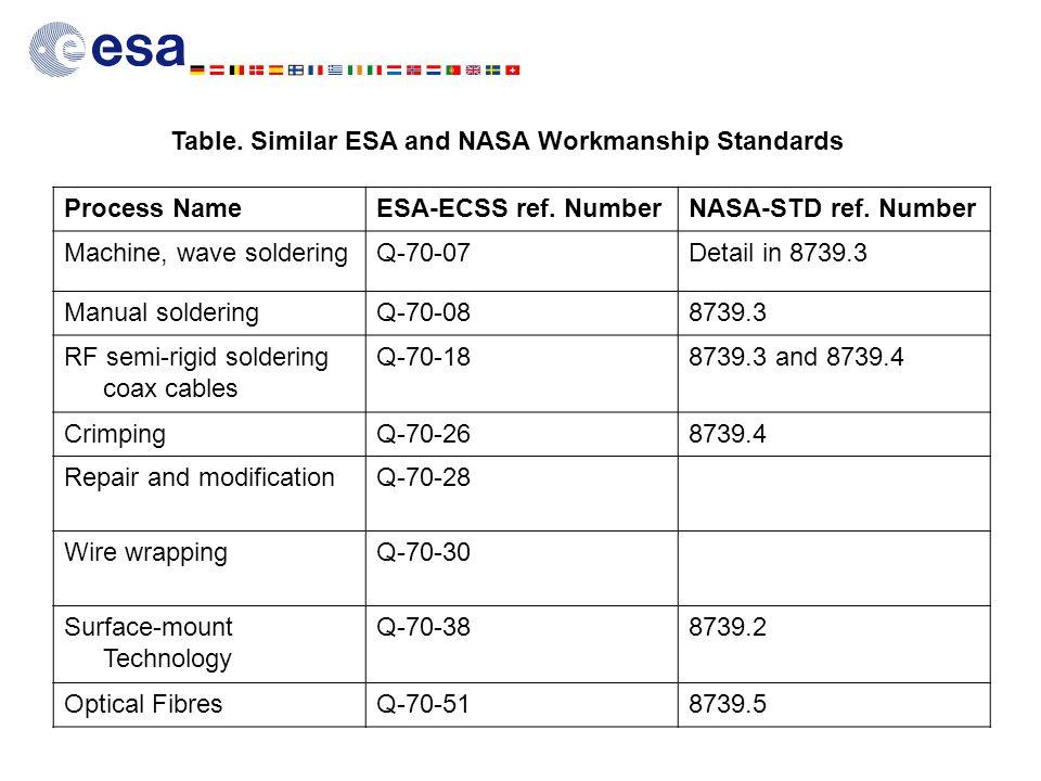 Table. Similar ESA and NASA Workmanship Standards