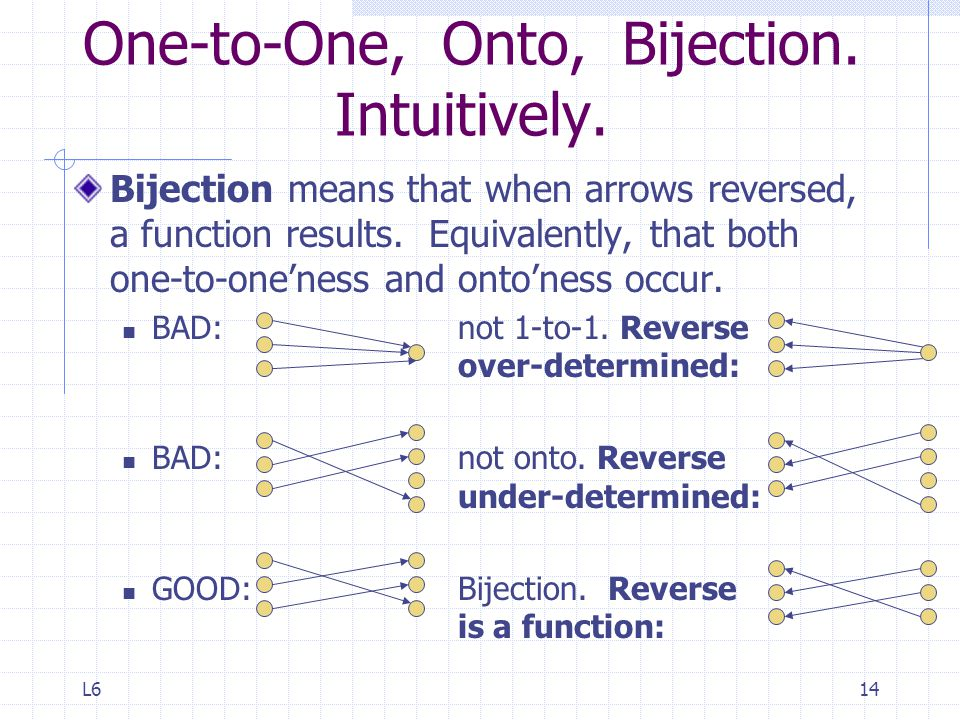 One-to-One, Onto, Bijection. Intuitively.