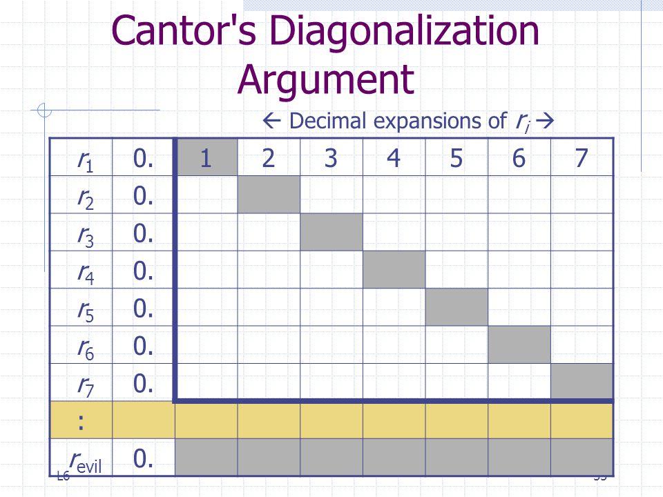 Cantor s Diagonalization Argument