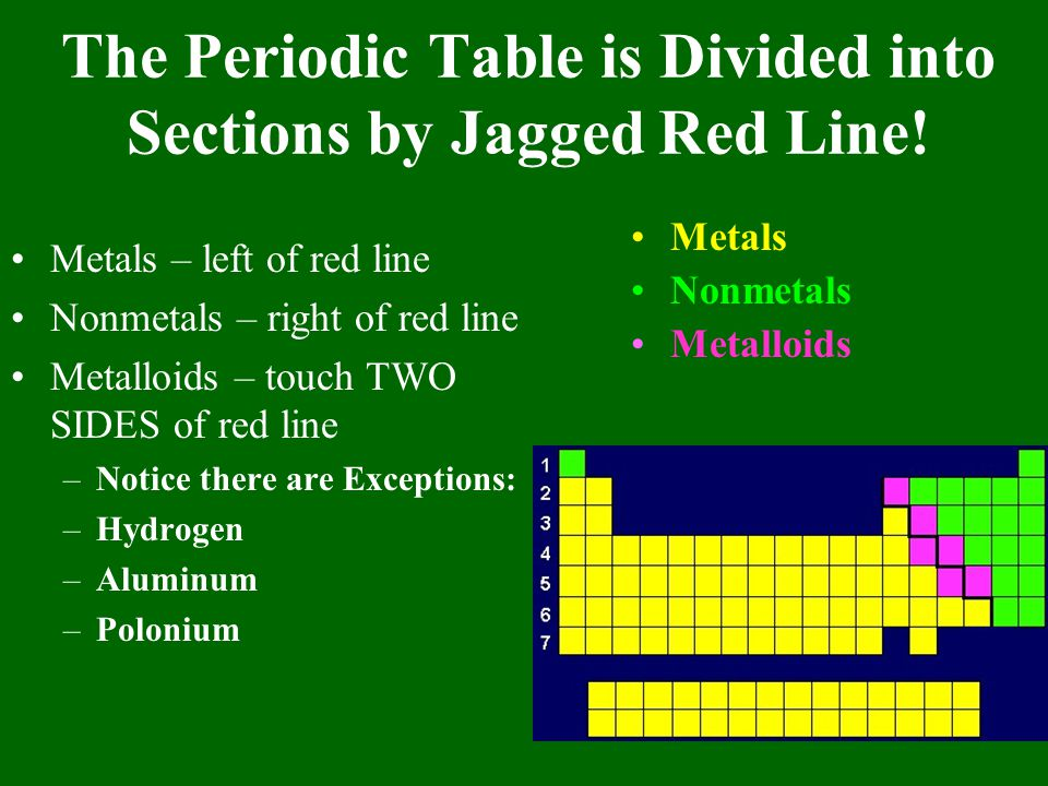 The Periodic Table is Divided into Sections by Jagged Red Line!