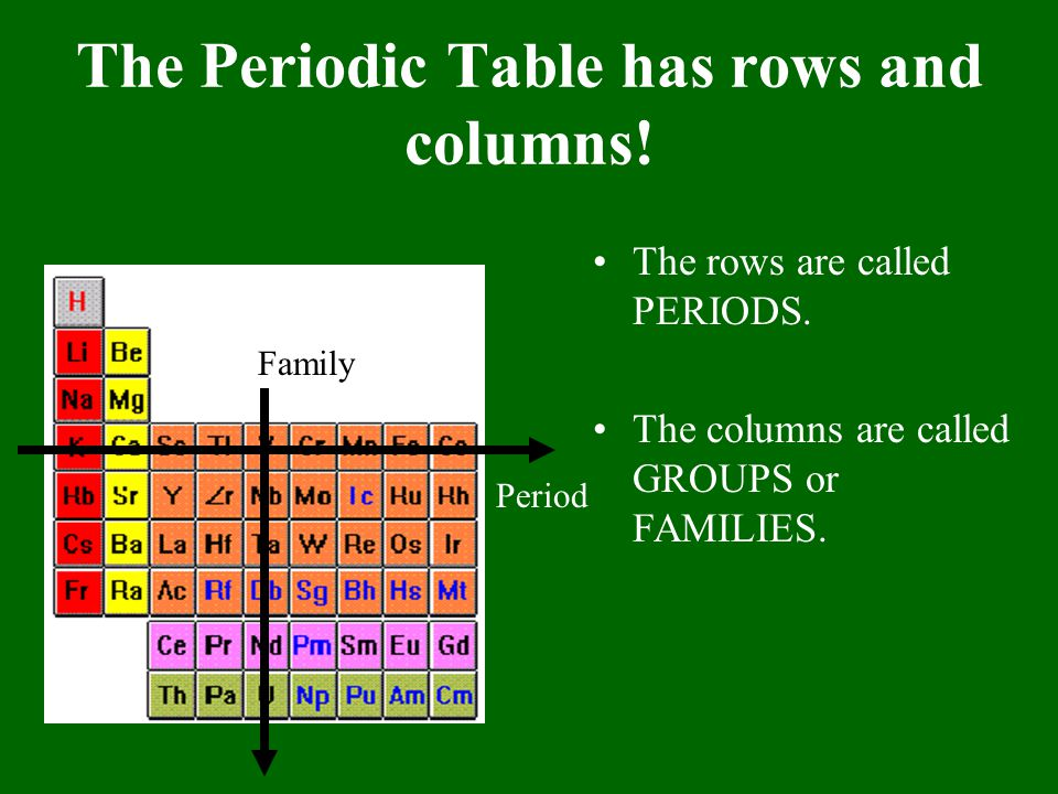 The Periodic Table has rows and columns!