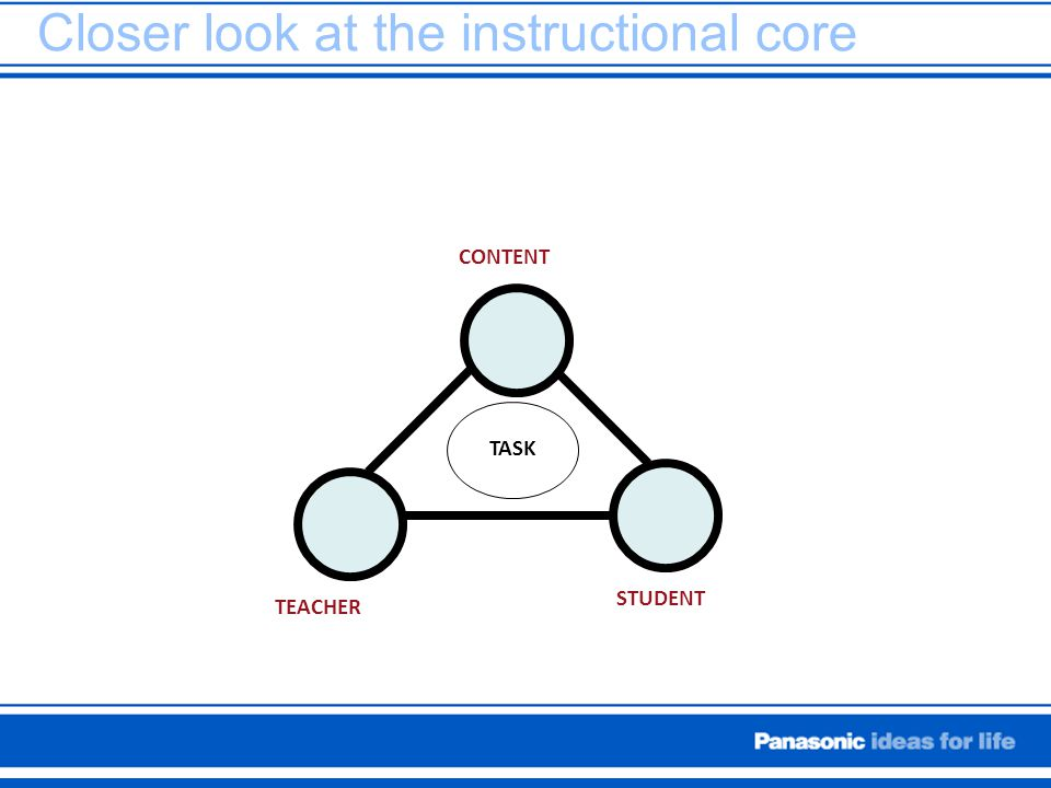 Closer look at the instructional core