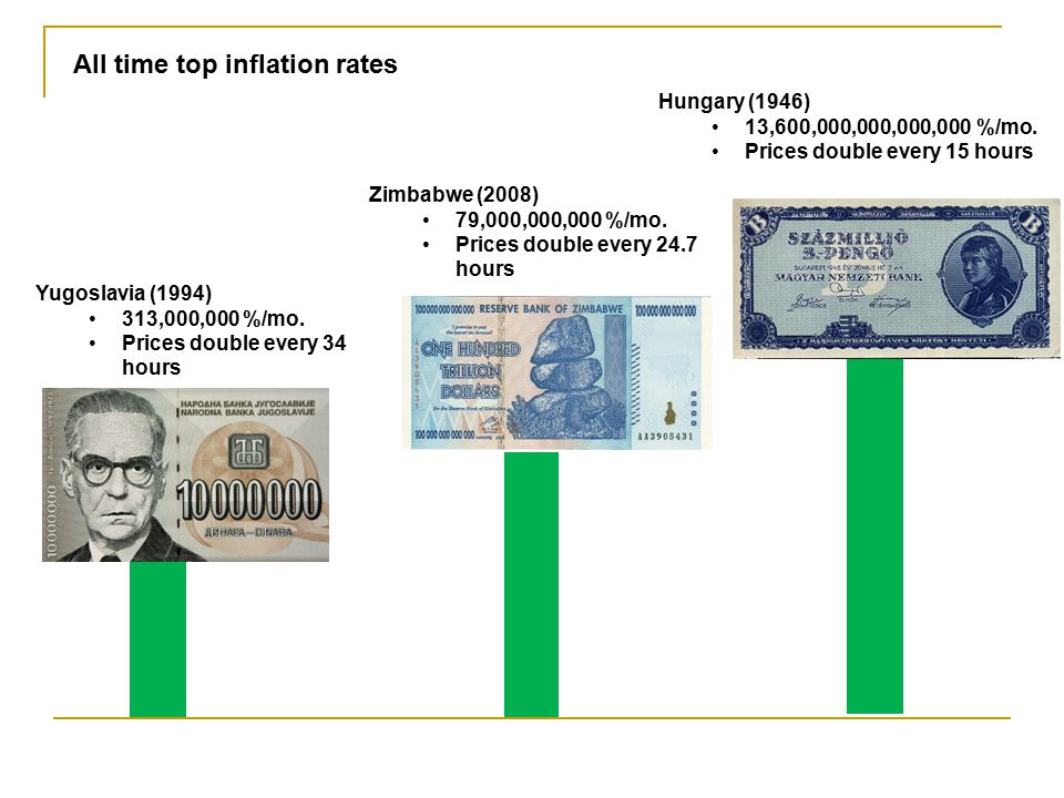All time top inflation rates