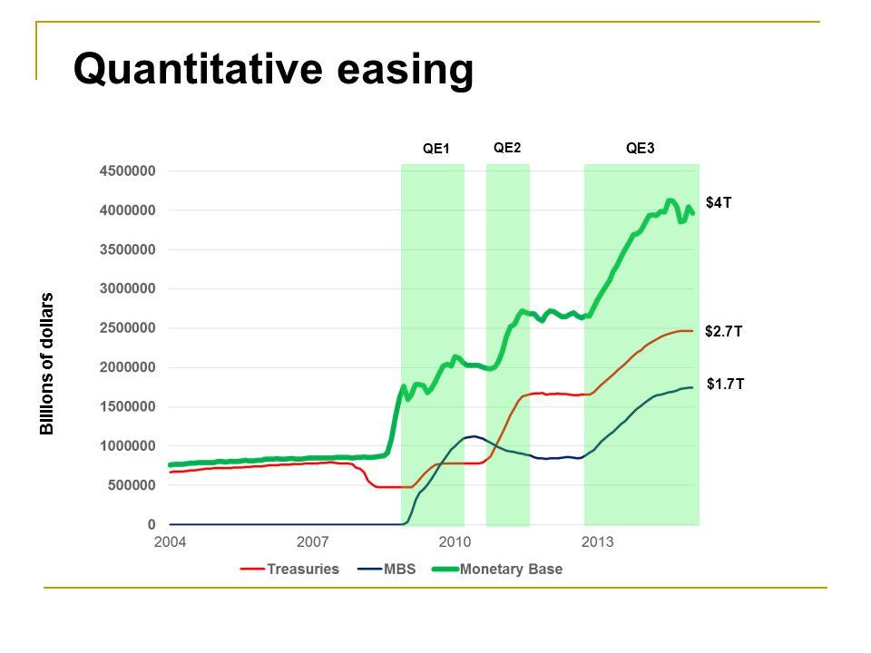 Quantitative easing QE1 QE2 QE3 $4T Billions of dollars $2.7T $1.7T